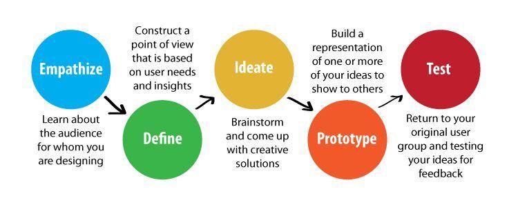 Proses Design Thinking ranjaniryan